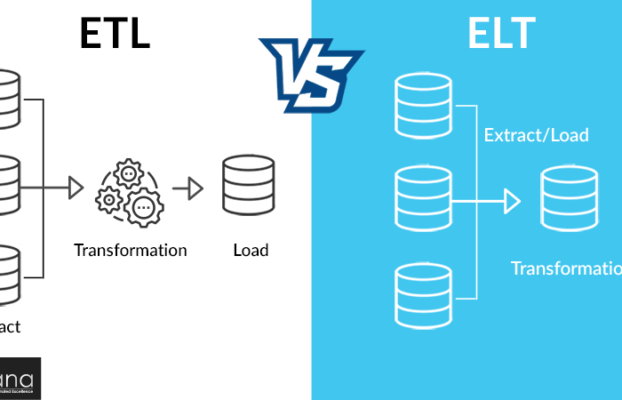 ETL Vs. ELT: What's Best for Your Business?