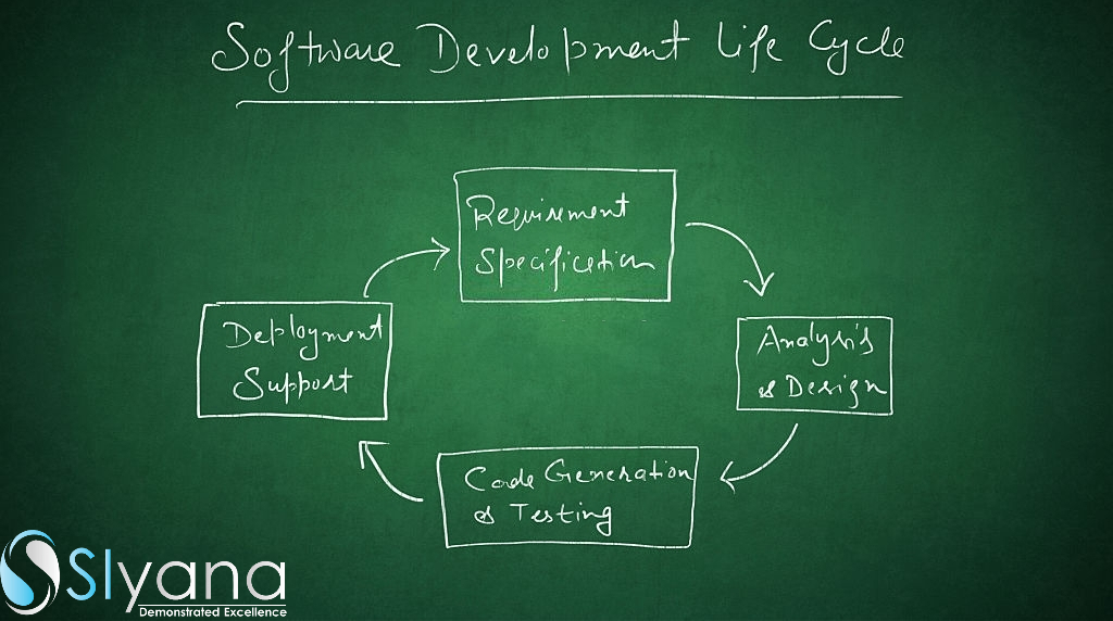 What is Software Development Life Cycle & its various Phases?